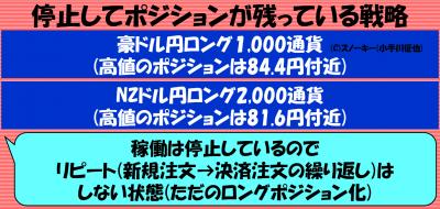 20181124トラッキングトレード豪ドル円&NZドル円ロングの状況