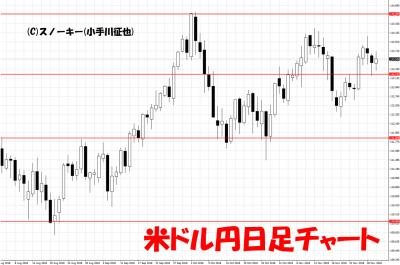 20181201米ドル円日足チャート
