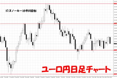 20181201ユーロ円日足チャート