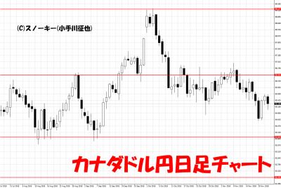 20181201カナダドル円日足チャート