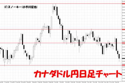 20181206カナダドル円日足チャート