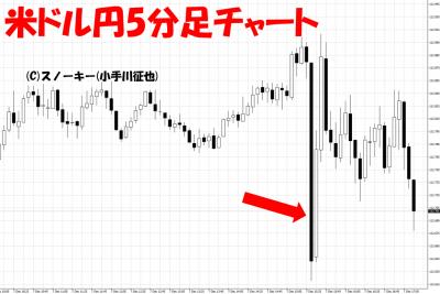 20181208米雇用統計米ドル円5分足チャート