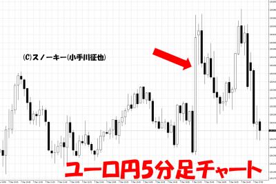 20181208米雇用統計ユーロ円5分足チャート