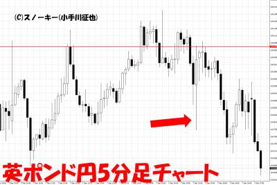20181208米雇用統計英ポンド円5分足チャート