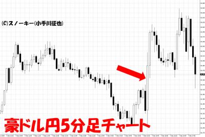 20181208米雇用統計豪ドル円5分足チャート