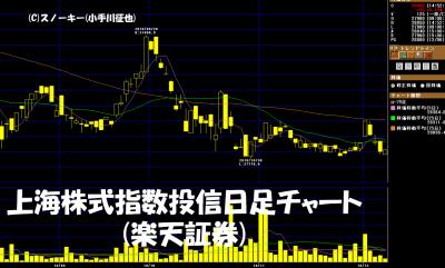 20181208上海株価指数連動投信日足チャート