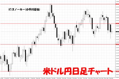 20181208米ドル円日足チャート