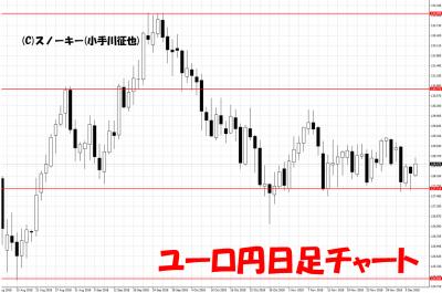20181208ユーロ円日足チャート
