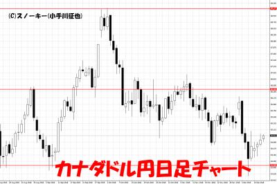 20181213カナダドル円日足チャート