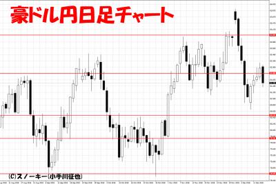 20181214豪ドル円日足チャート