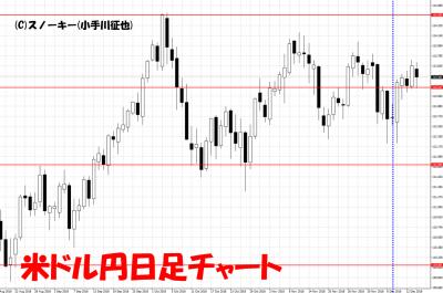 20181215さきよみLIONチャート検証米ドル円日足チャート
