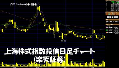 20181215上海株価指数連動投信日足チャート
