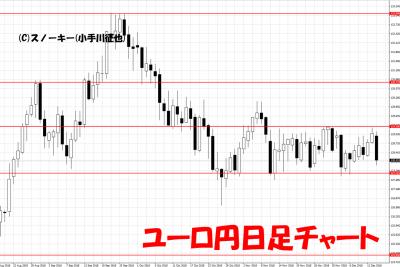 20181215ユーロ円日足チャート