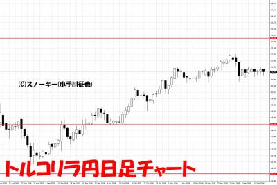 20181215トルコリラ円日足チャート