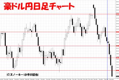 20181222さきよみLIONチャート検証豪ドル円日足チャート2
