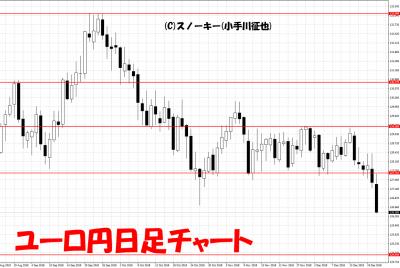 20181222ユーロ円日足チャート