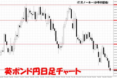 20181222英ポンド円日足チャート