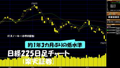 20181222日経225日足チャート