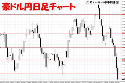 20181222豪ドル円日足チャート
