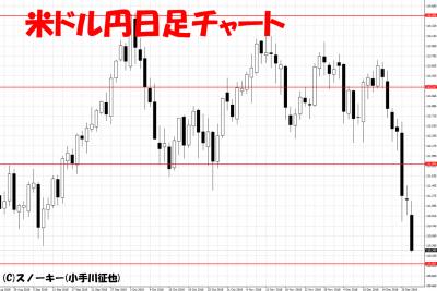 20181225米ドル円日足チャート