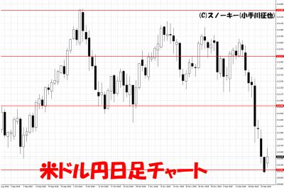 20181226米ドル円日足チャート