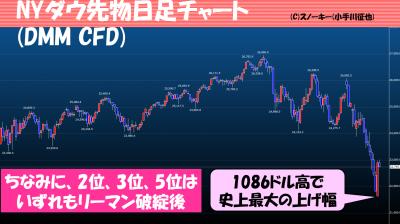 20181227NYダウ先物日足チャート