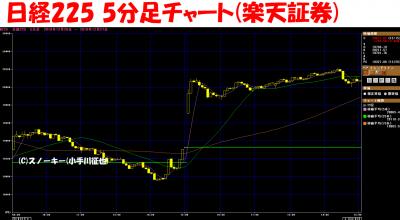 20181227日経平均株価5分足チャート