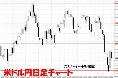 20181227米ドル円足チャート