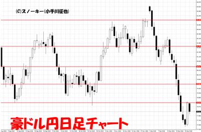20181227豪ドル円足チャート