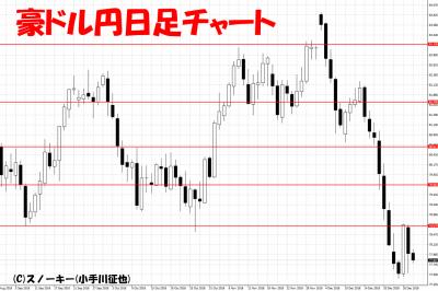 20181228豪ドル円日足チャート