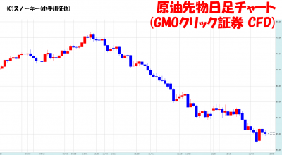 20181229原油先物日足チャート