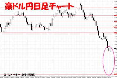 20190104豪ドル円日足チャート