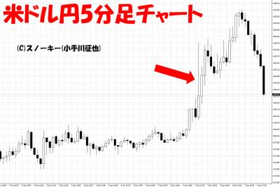 20190105米雇用統計米ドル円5分足チャート