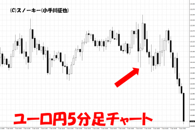 20190105米雇用統計ユーロ円5分足チャート