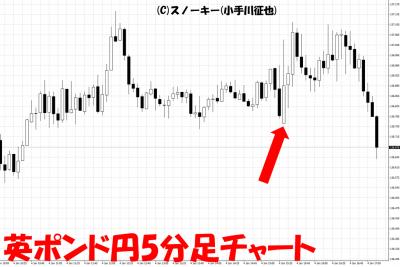 20190105米雇用統計英ポンド円5分足チャート