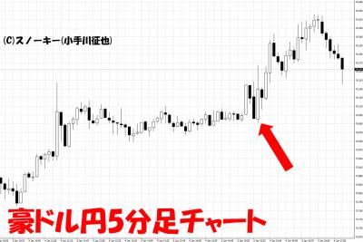 20190105米雇用統計豪ドル円5分足チャート