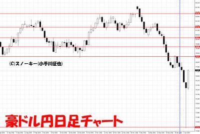 20190105さきよみLIONチャート検証豪ドル円日足チャート