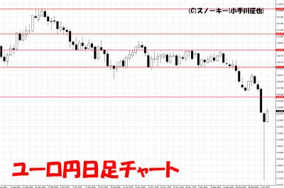 20190105ユーロ円日足チャート