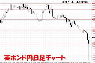 20190105英ポンド円日足チャート