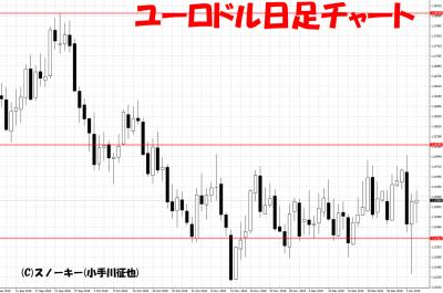 20190105ユーロドル日足チャート