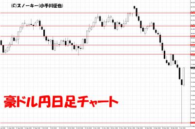 20190105豪ドル円日足チャート