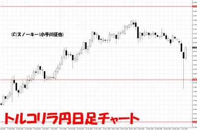 20190105トルコリラ円日足チャート