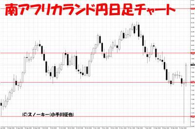 20190105南アフリカランド円日足チャート