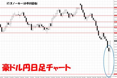 20190105トラッキングトレード検証豪ドル円日足チャート