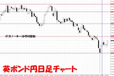 20190112さきよみLIONチャート検証英ポンド円日足チャート