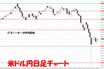 20190112米ドル円日足チャート
