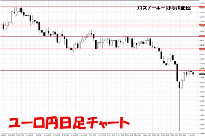 20190112ユーロ円日足チャート