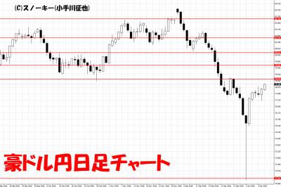 20190112豪ドル円日足チャート