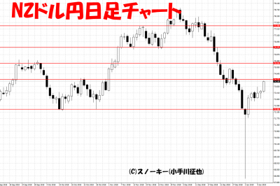 20190112NZドル円日足チャート