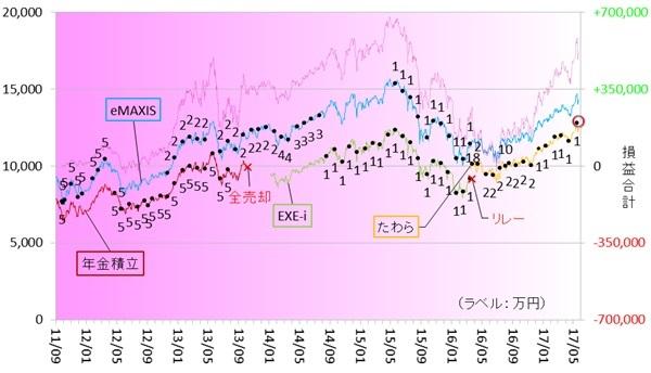 新興国株式170501
